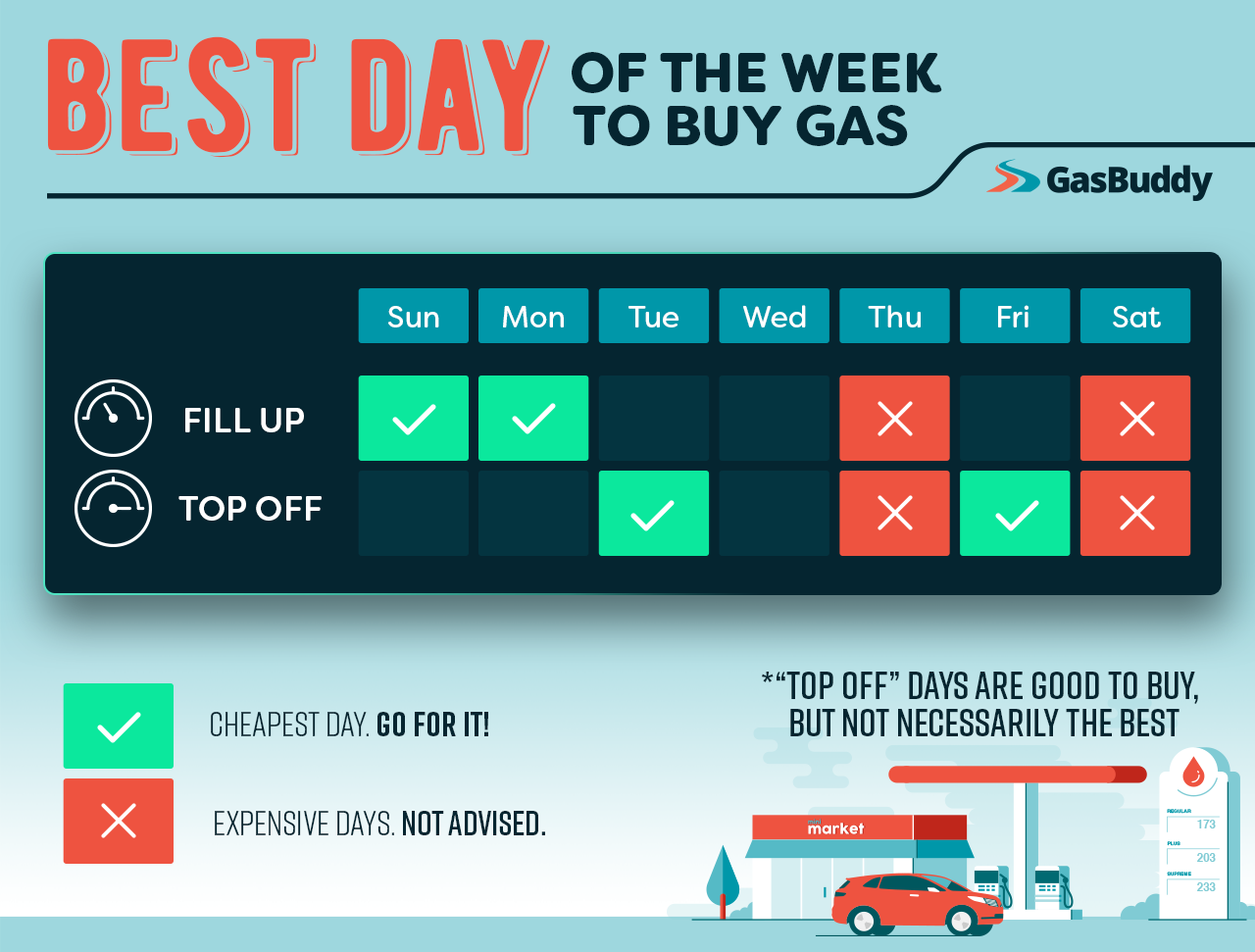 Cheapest Gas Prices >> Gasbuddy Reveals The Best Day Of Week To Buy Gas Gasbuddy For Business