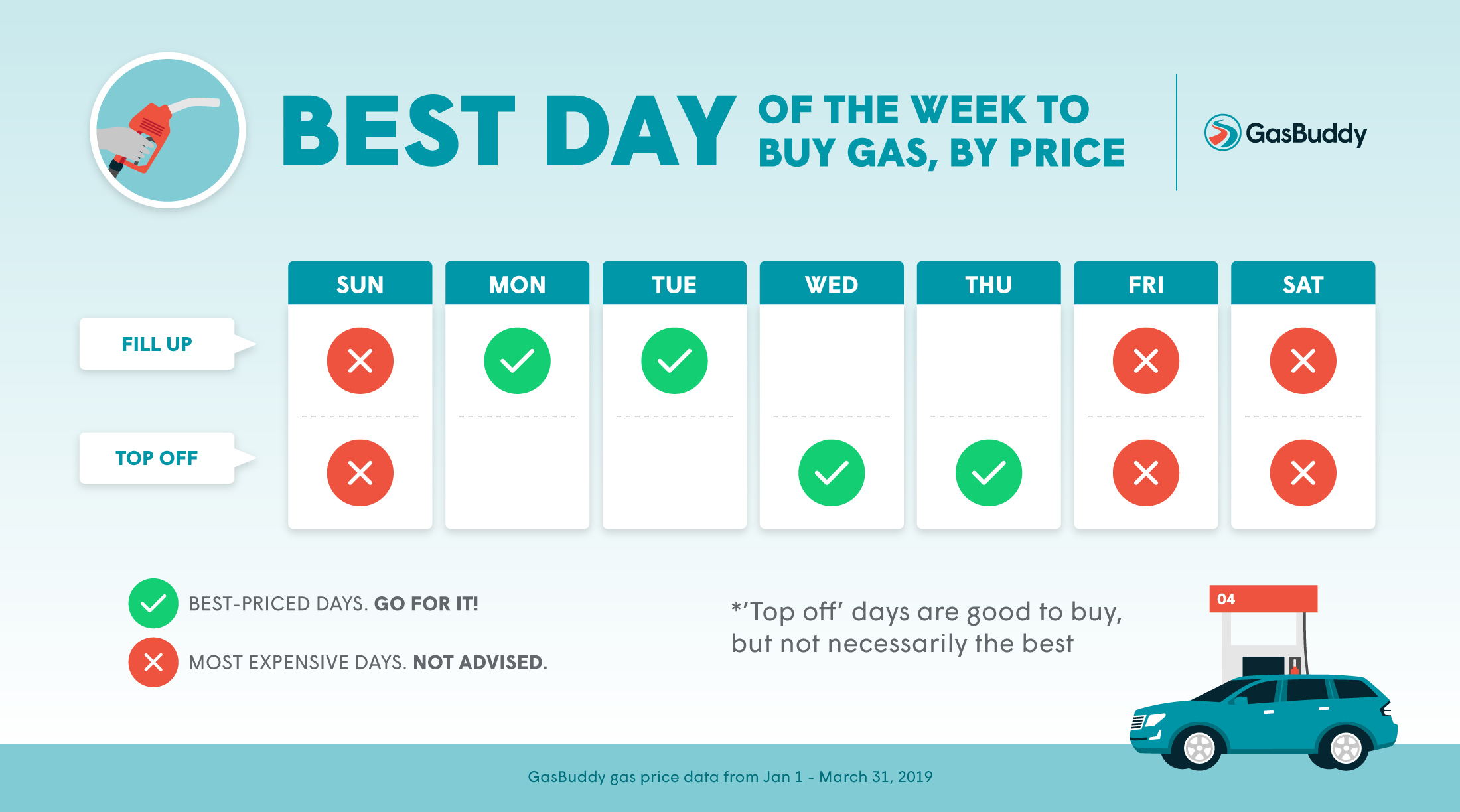 Best Gas Prices >> The Best And Worst Days Of The Week To Buy Gas 2019 Gasbuddy For